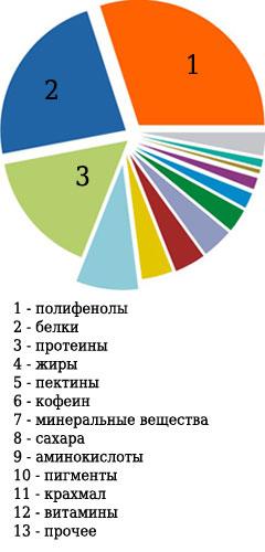 Диаграмма состава чая